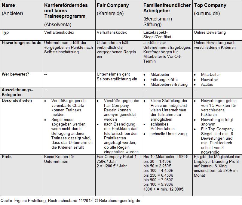 Tabelle2 AG-Bewerbungen