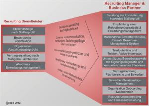 Entwicklung_Recruiter-Aufgaben
