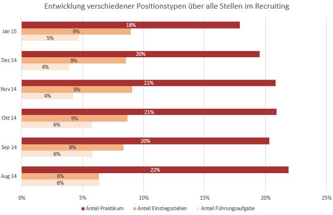 Anteile von Recruiting Positionen