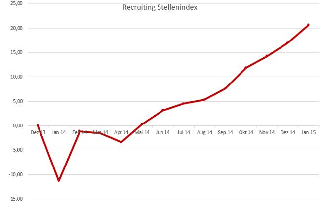 Recruiting Stellenindex Januar 2015