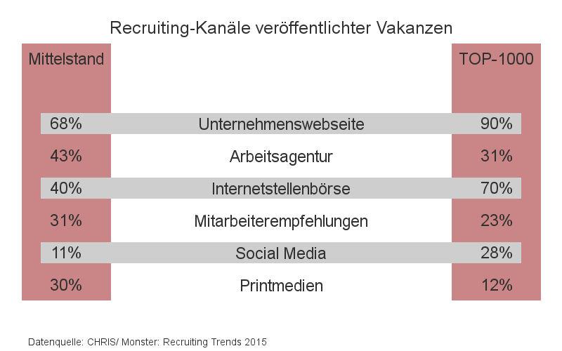 Recruiting Kanäle bei veröffentlichten Vakanzen