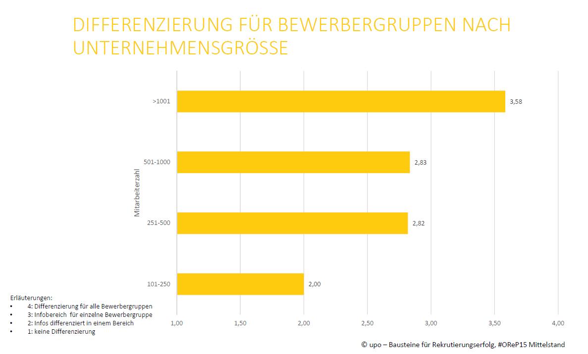Usability Bewerbergruppen Fakt#3 #UReP15 Mittelstand
