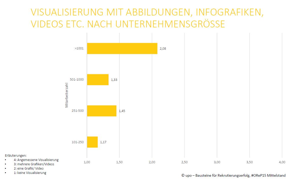 Usability-Analyse Visualisierung #OReP15 Mittelstand