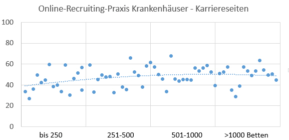 Krankenhaus-Karriereseiten Index - Online Recruiting Praxis 2015, #OReP15