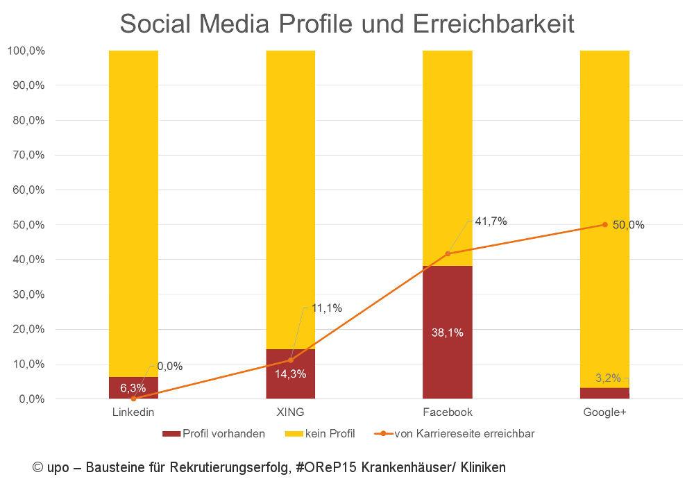 Social-Media-Profile KH - Online Recruiting Praxis 2015 Krankenhäuser, #OReP15