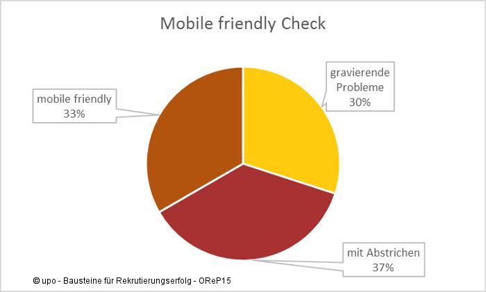 Karriereseiten im Mobilefriendly Check