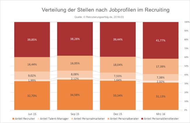 Verteilung von Jobprofilen im Recruiting März 2016