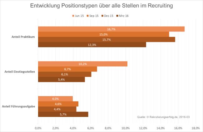 Positionen im Recruiting im Zeitverlauf März 2016
