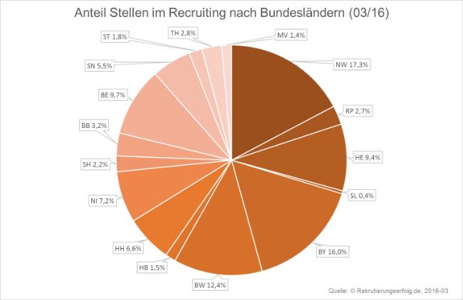 Recruiting Stellen in den Bundesländern März 2016