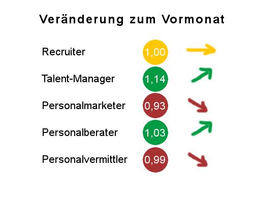 2016-06 Aenderungsfaktor Funktionen Vormonat