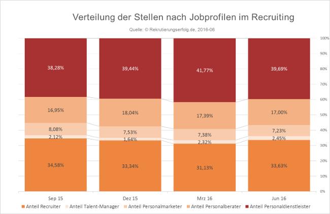 Recruiting Funktionen im Quartalsvergleich