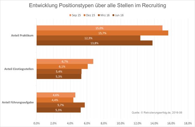 Positionen im Recruiting