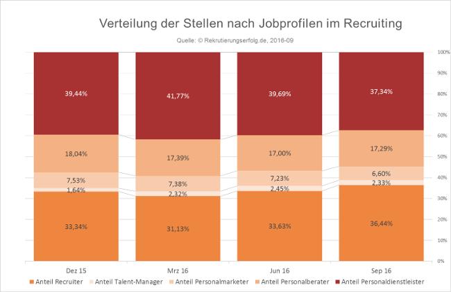 2016-09 Stellenentwicklung im Recruiting nach Anteil Funktionen