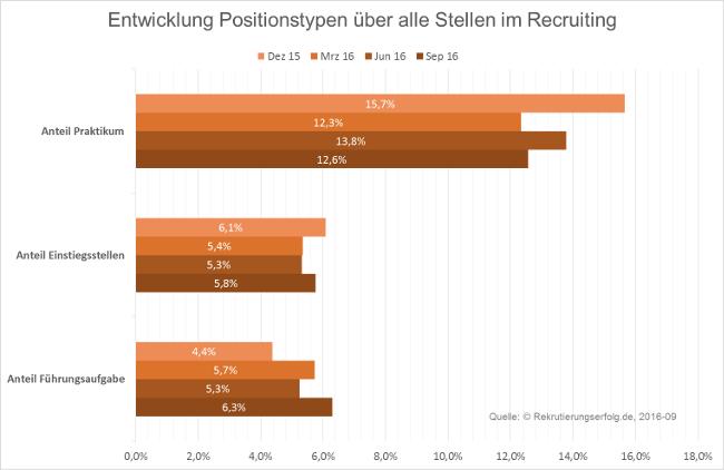 2016-09 Stellenentwicklung im Recruiting nach Positionen