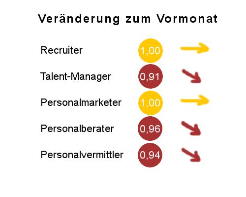 Arbeitsmarktbarometer Recruiting Frühjahr 2017 - Aenderungsfaktor Funktionen