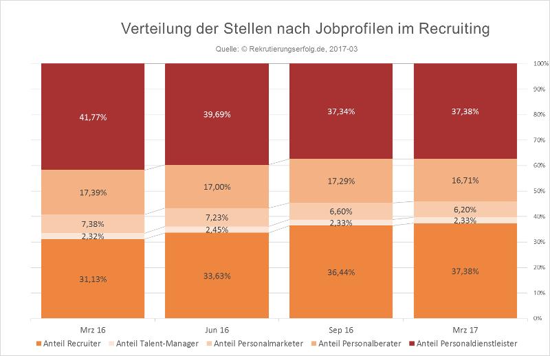 Arbeitsmarktbarometer Recruiting Frühjahr 2017 - Verteilung nach Jobprofilen