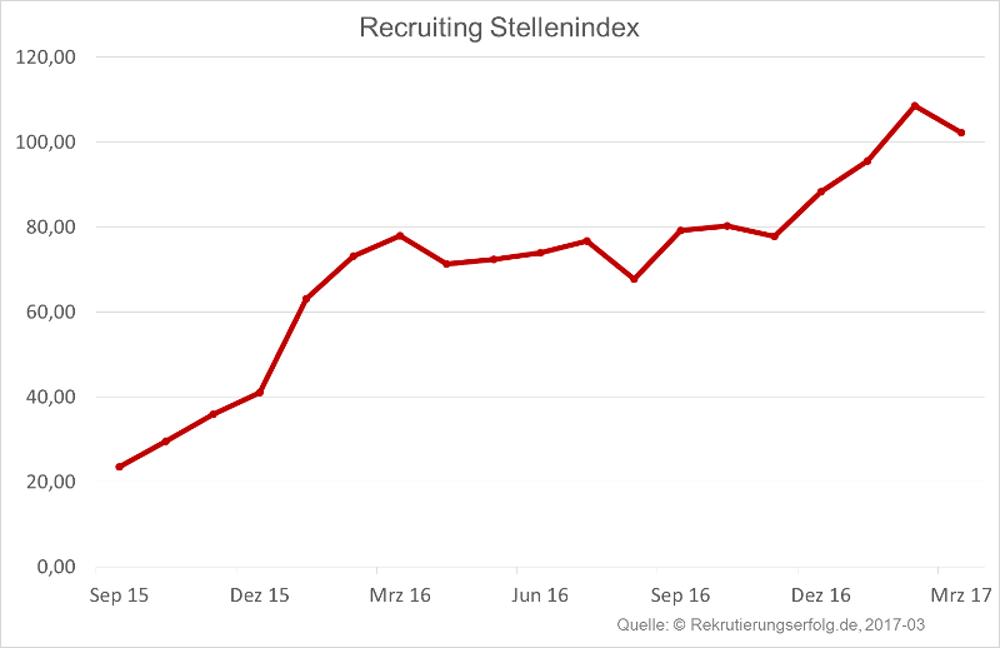 Arbeitsmarktbarometer Recruiting Frühjahr 2017 - Stellenindex