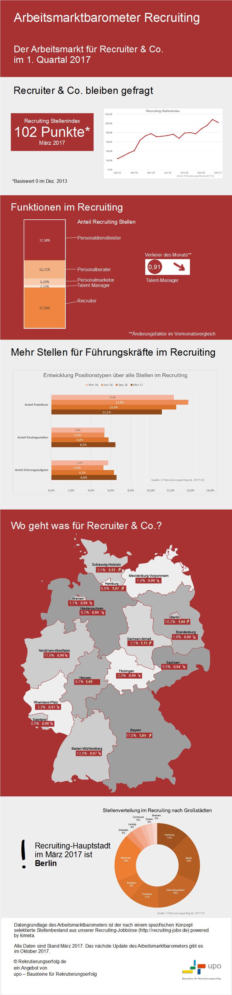 Infografik Arbeitsmarktbarometer Recruiting