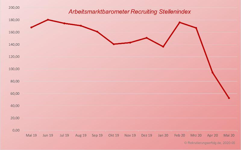 Recruiting Index Sonderauswertung Corona