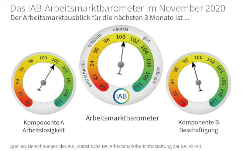 IAB Arbeitsmarkt-Barometer November 2020