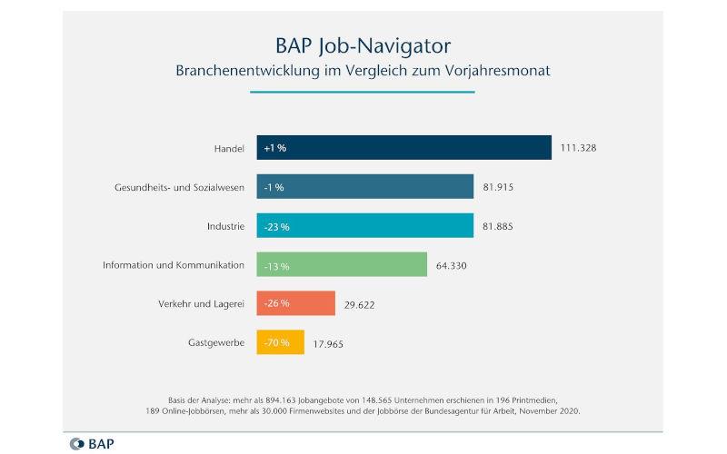 BAP Jobnavigator Dez. 2020