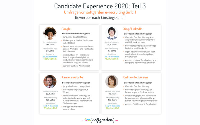 Softgarden Candidate Experience 2020