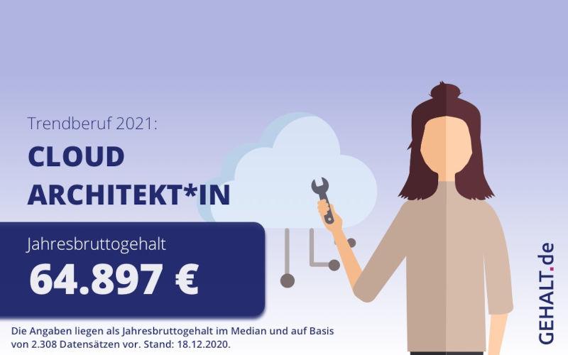 Trendberufe 2021