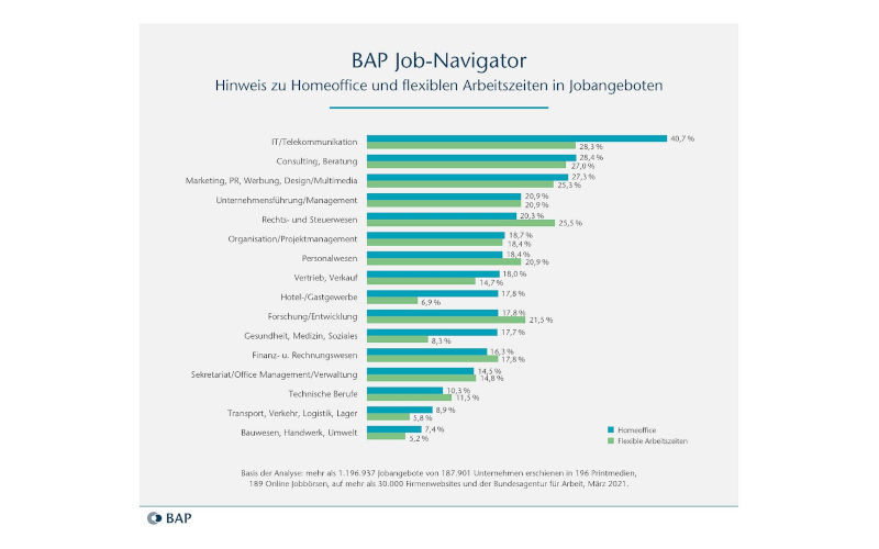 BAP Job-Navigator April 2021