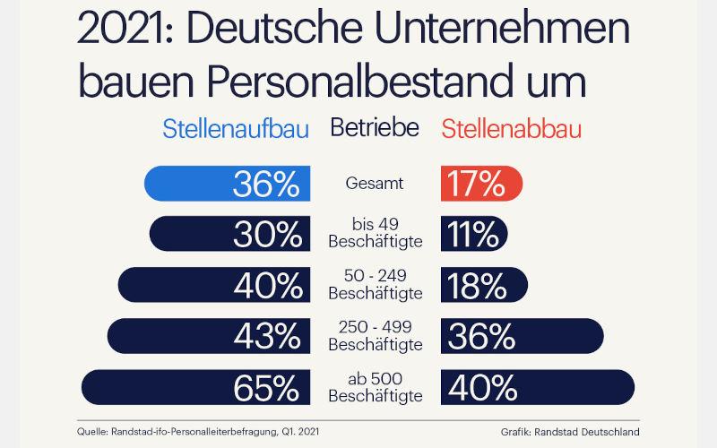 Umbau beim Personal in deutschen Unternehmen