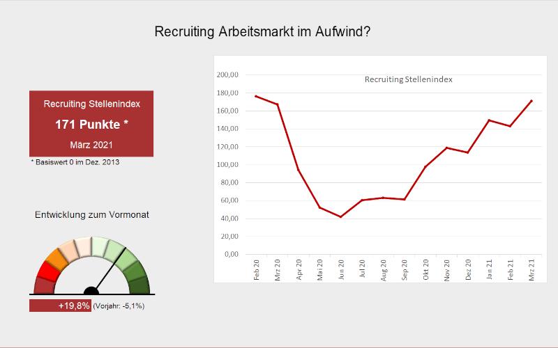 Arbeitsmarktbarometer Recruiting #3/21