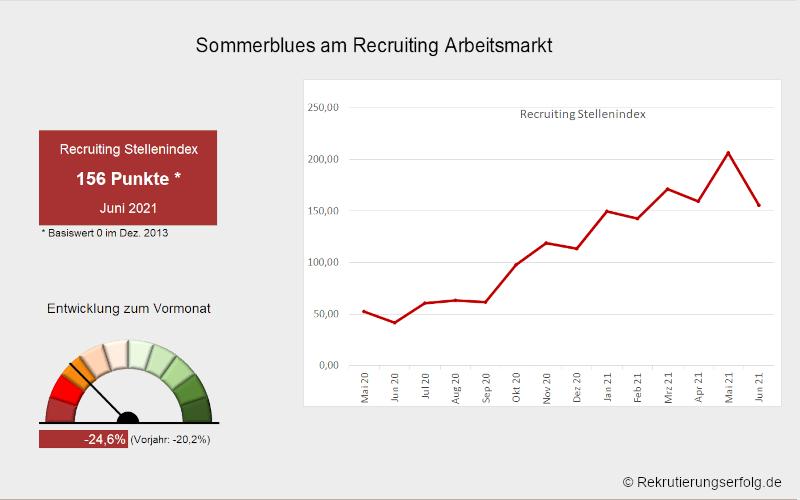 Arbeitsmarktbarometer Recruiting #6/21