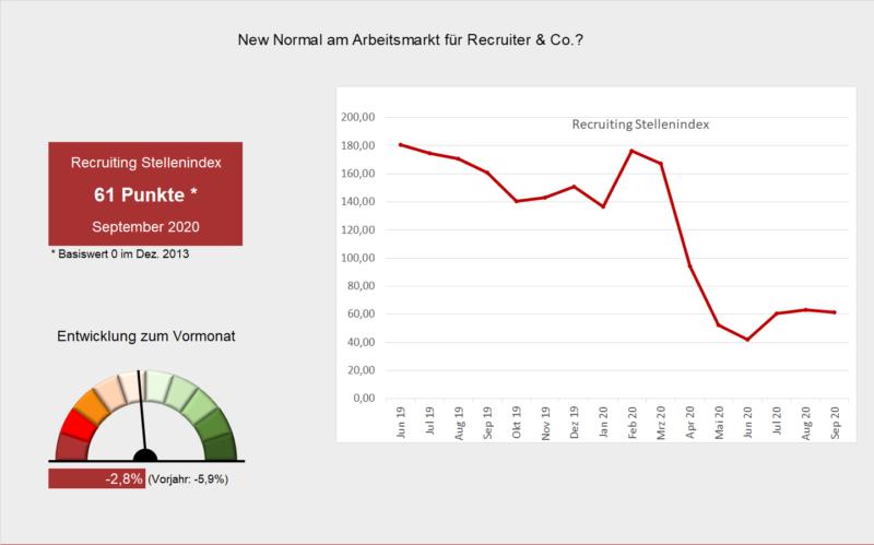 Arbeitsmarktbarometer Recruiting #9/20