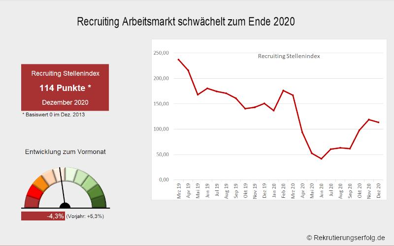 Arbeitsmarktbarometer Recruiting #12/20
