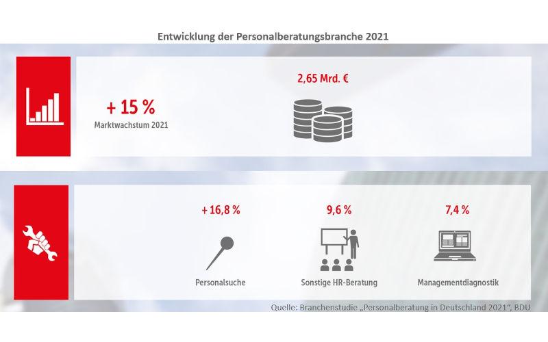 Marktwachstum Personalberatung 2021