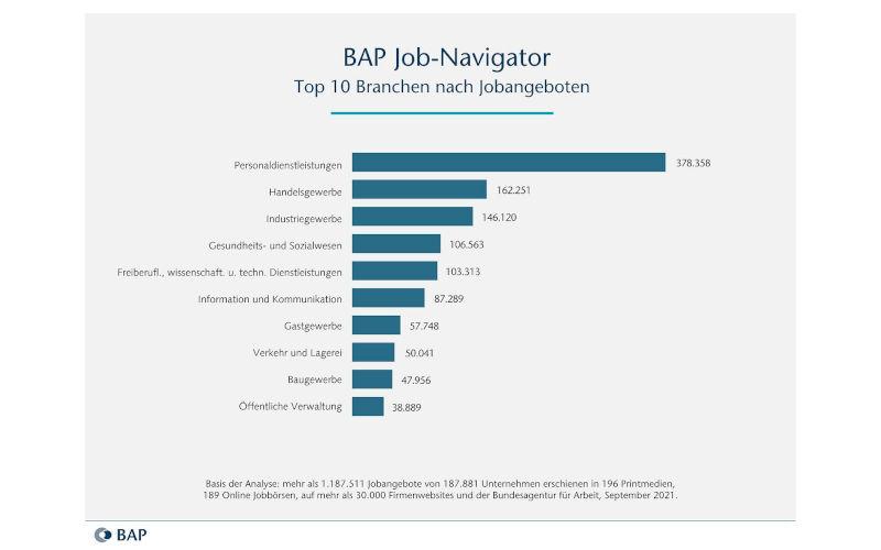 BAP Job-Navigator Top 10 Branchen 2021