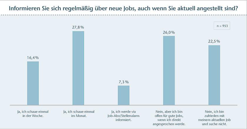 50 Prozent der Angestellten halten Ausschau nach neuem Job